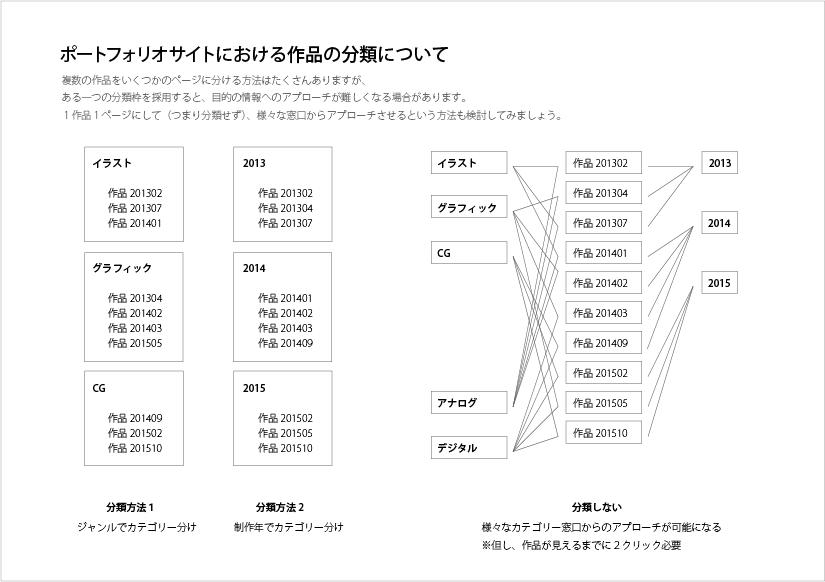 記事の分類方法.png