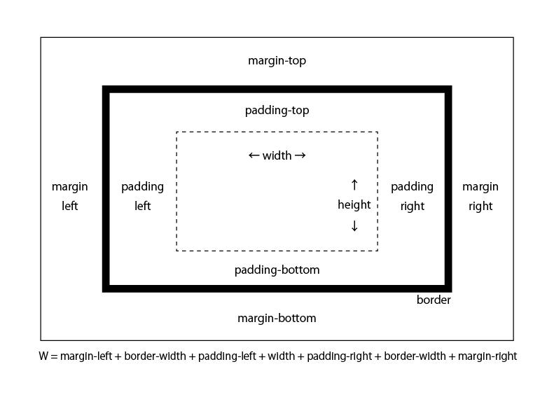 boxModel.png
