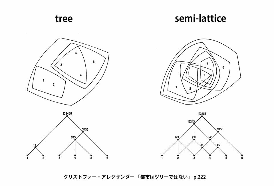 semi-lattice.png