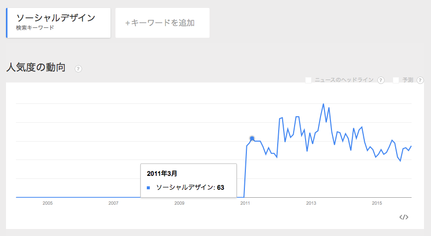 GoogleTrends_ソーシャル.png