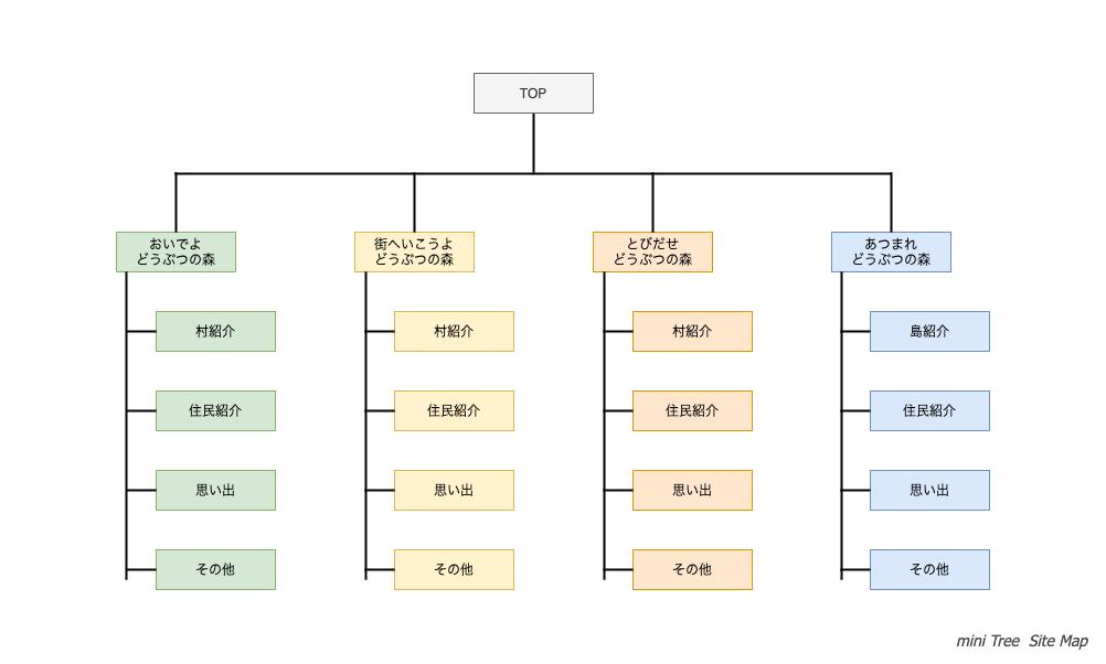 miniTree_sitemap.png