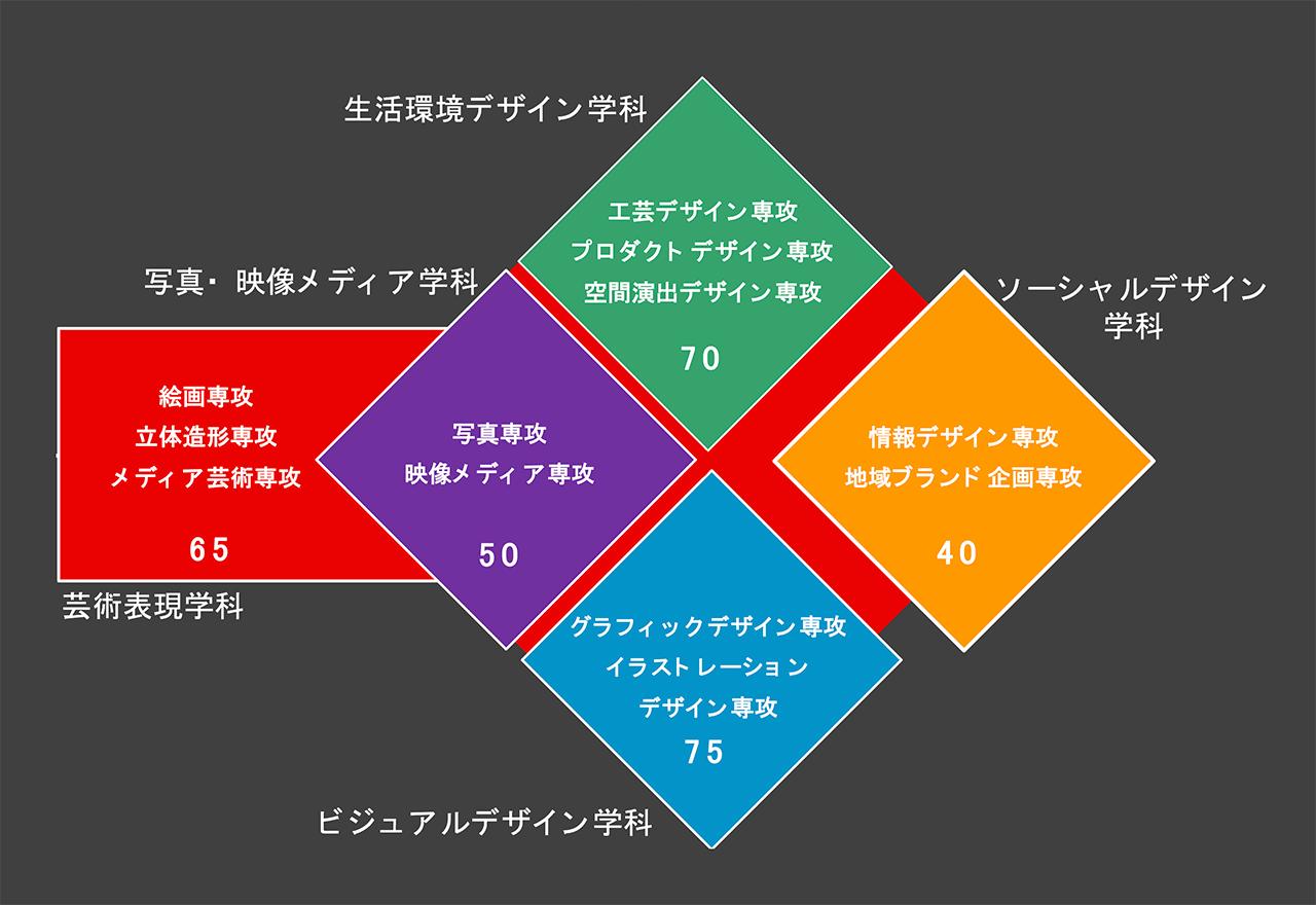 学科編成.png