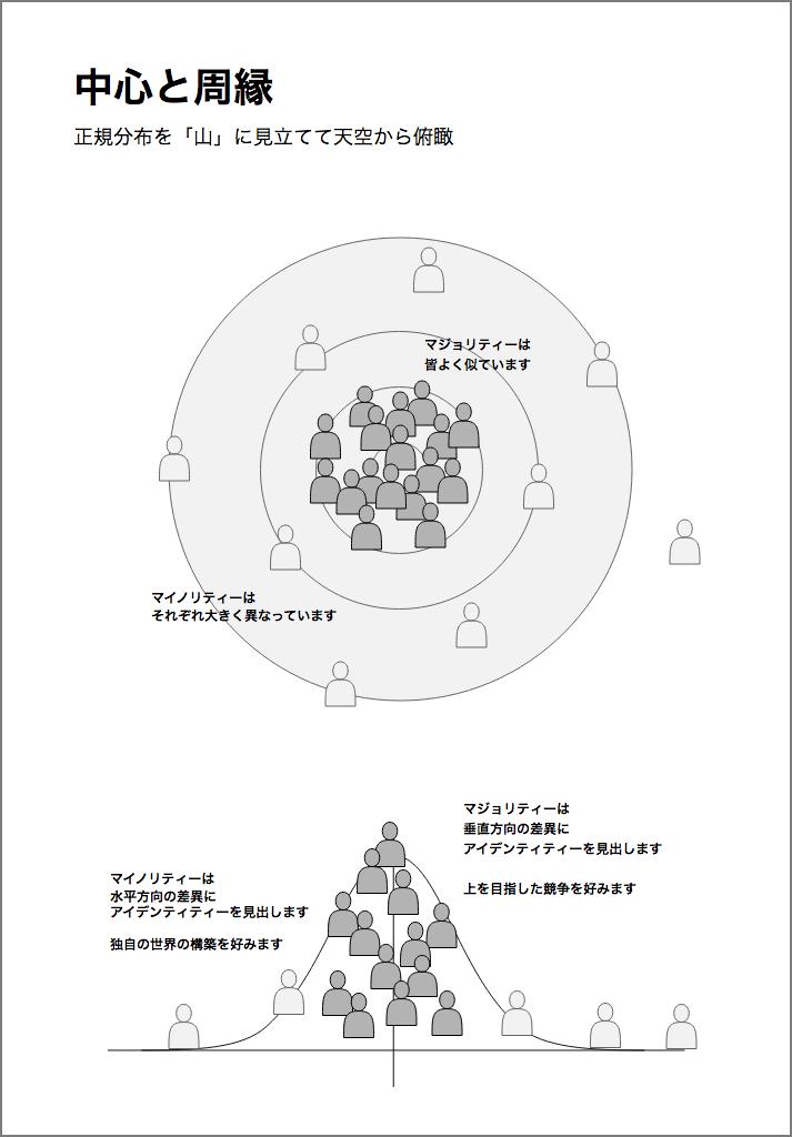 中心と周縁.png