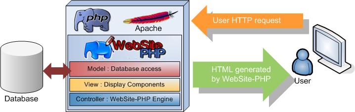 WebSite-PHP_Schema_serveur by Emilien81