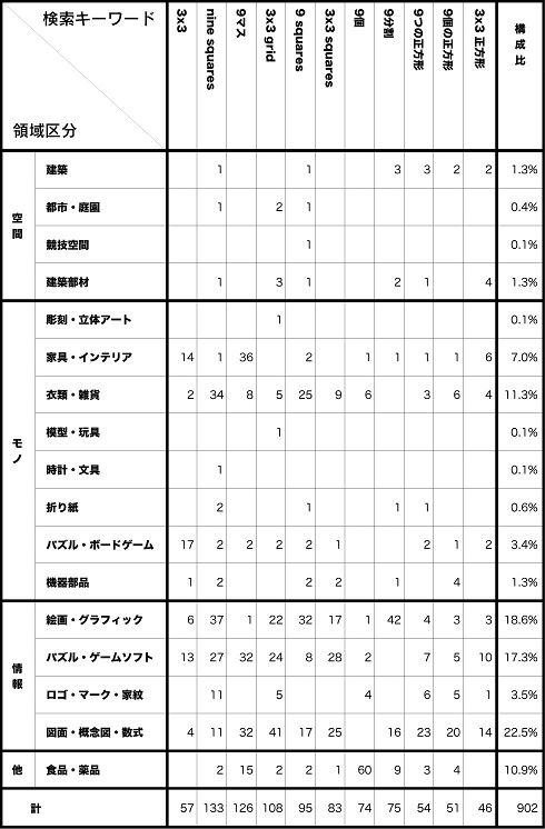 表2. 検索キーワードごとの領域別検索結果