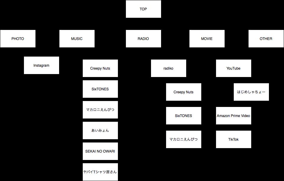 Webサイトマップ.drawio.png